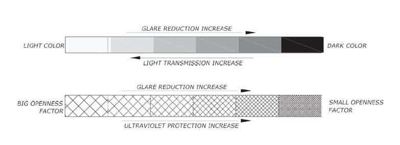 habitat screen technical specs